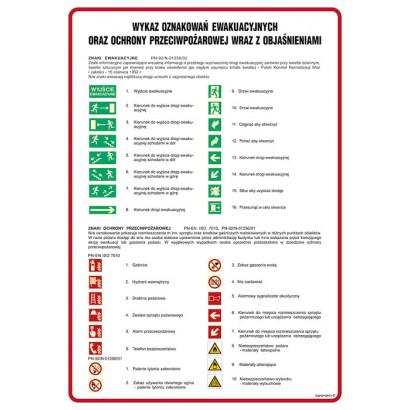 Wykaz oznakowań ewkuacyjnych oraz ppoż. 2
